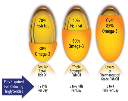 The best Omega 3-6-9 dosage per day.